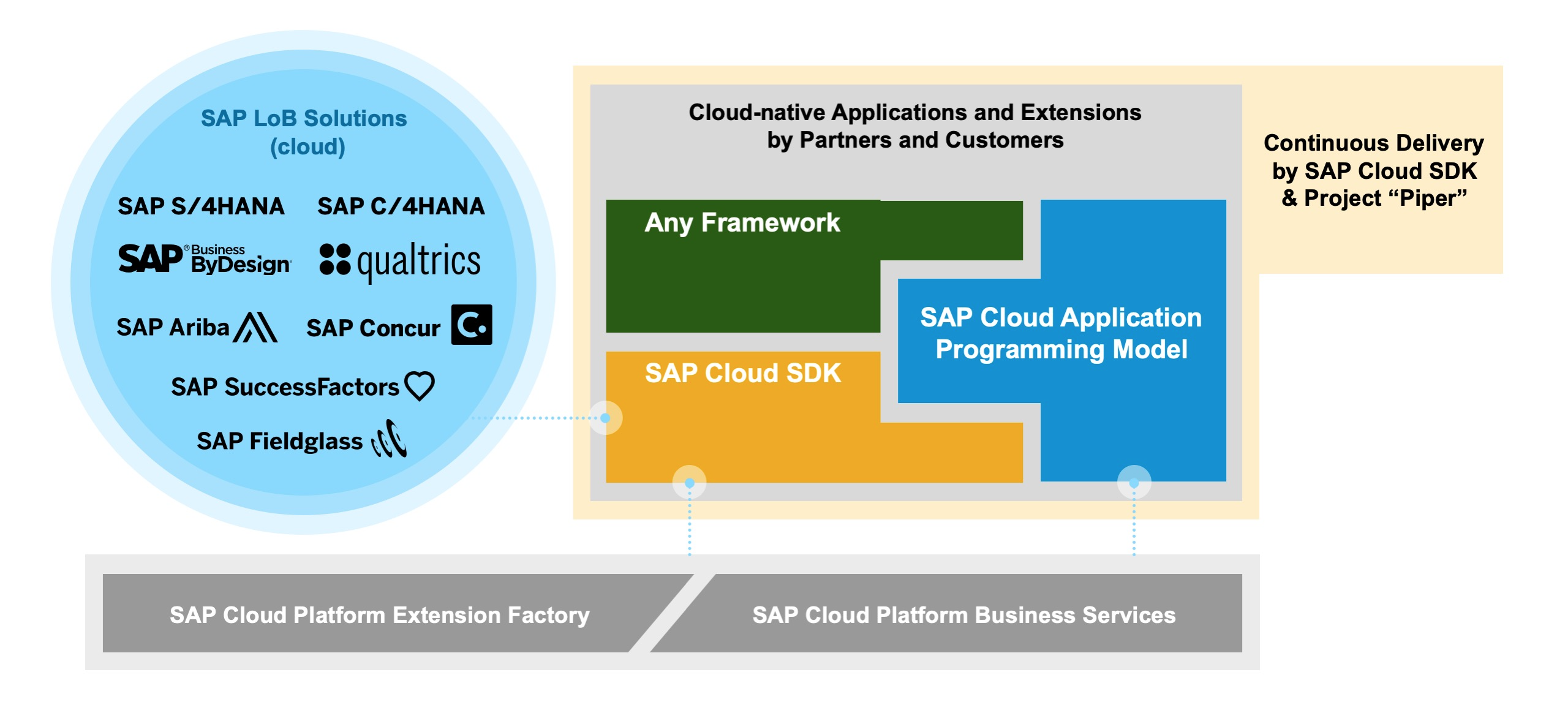 SAP Cloud SDK: Official Tutorials, Community & Resources