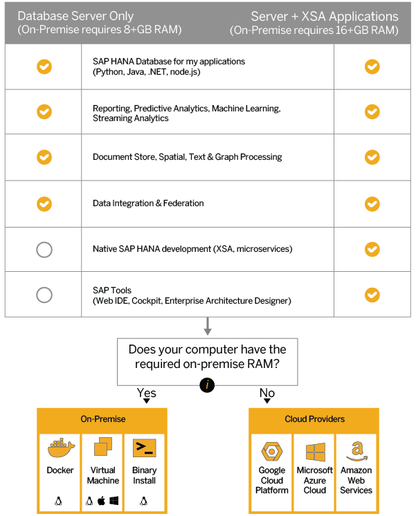 SAP HANA: Official Tutorials & Resources | Developer Topics