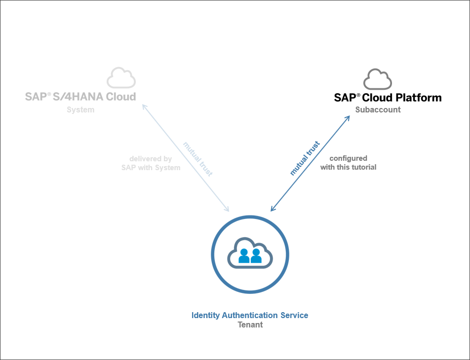 Set Up Trust Between Identity Authentication and SAP Cloud