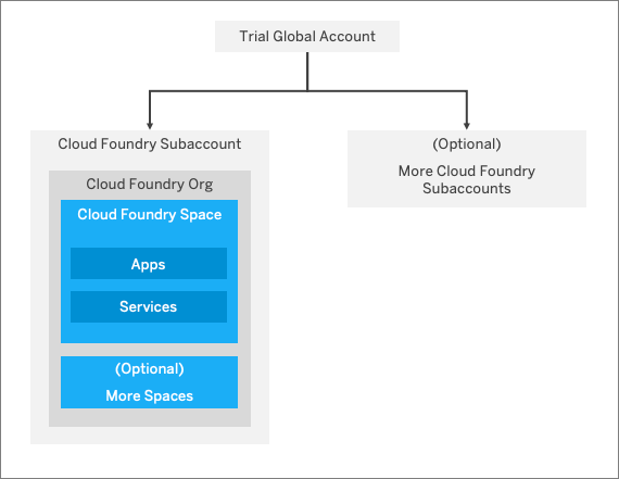 Cloud Foundry trial account model