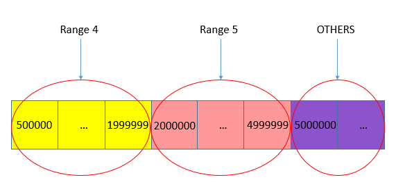 Range Partition