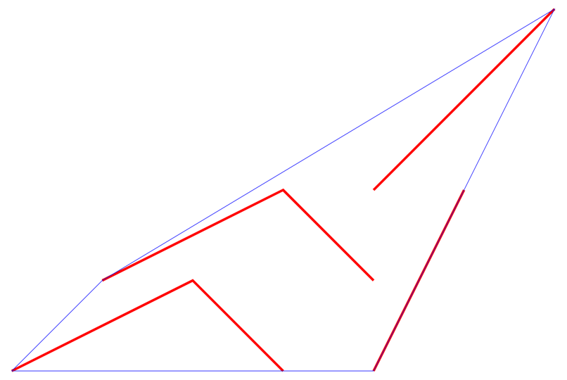 Convex hull for lines