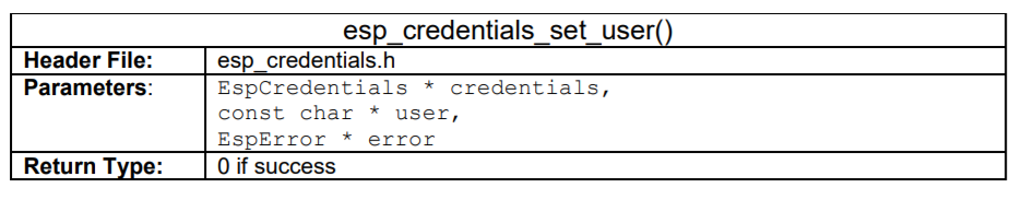 ESP Credentials Set User
